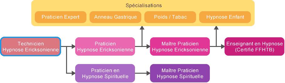 schema_cursus_hypnose_technicien