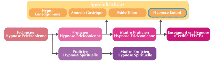 hypnose enfant Organigramme