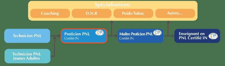 formation praticien pnl