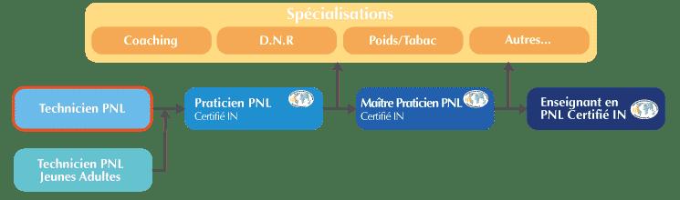 formation technicien PNL