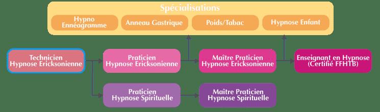 technicien en hypnose ericksonienne