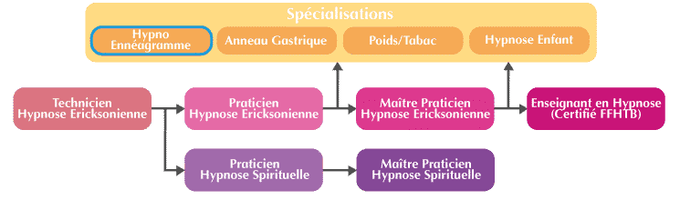formation hypno-enneagramme